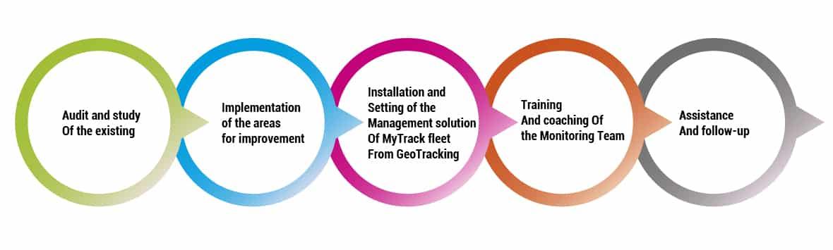 geo tracking